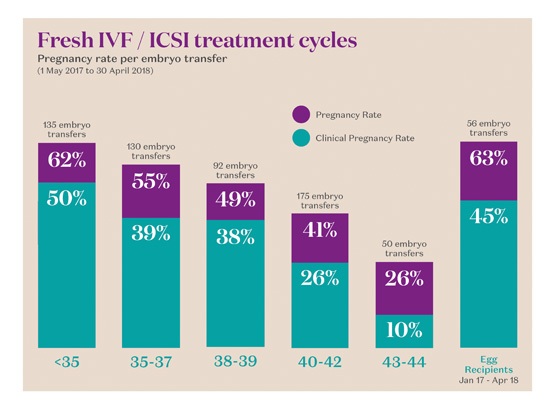 Fresh IVF ICSI Treatment Cycles